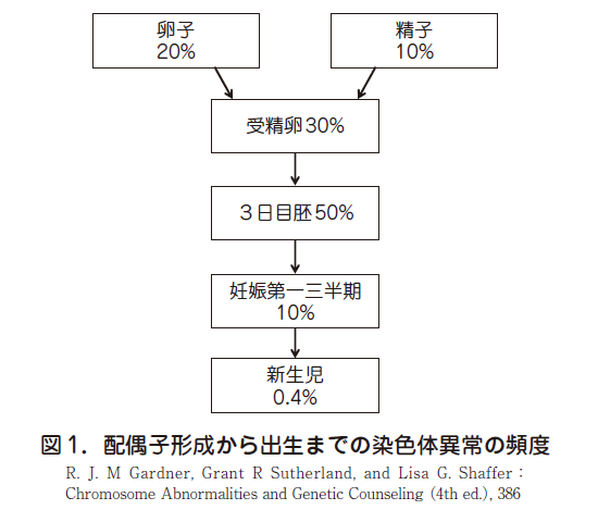 2.染色体異常 – 日本産婦人科医...