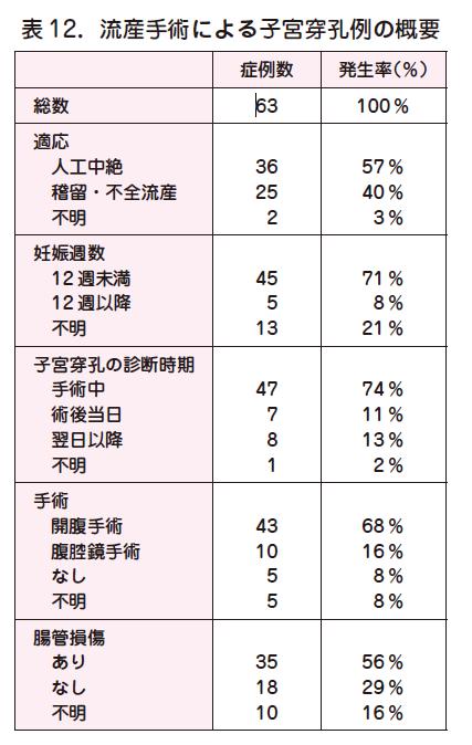 4. 妊娠12 週未満の人工妊娠中絶手術による合併症(日本産婦人科医会 ...