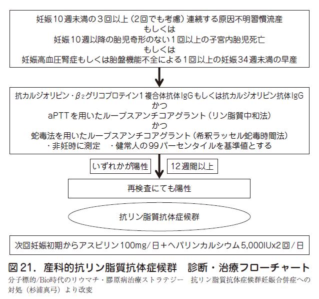 3.ヘパリン療法の使用について – 日本産婦人科医会