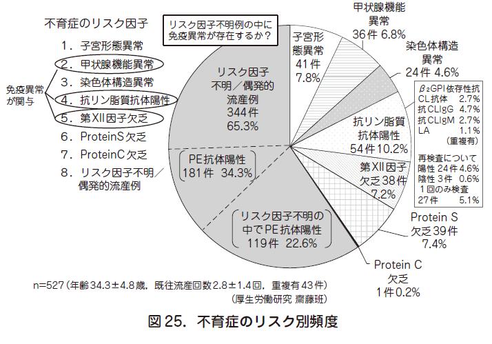 妊娠維持機構/ 流産に関連するトピックス